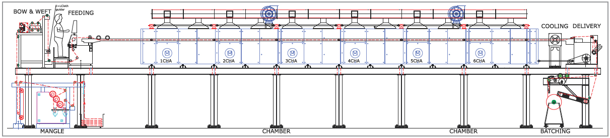 Stenter Line Diagram for Woven Fabric on Scaffolding
